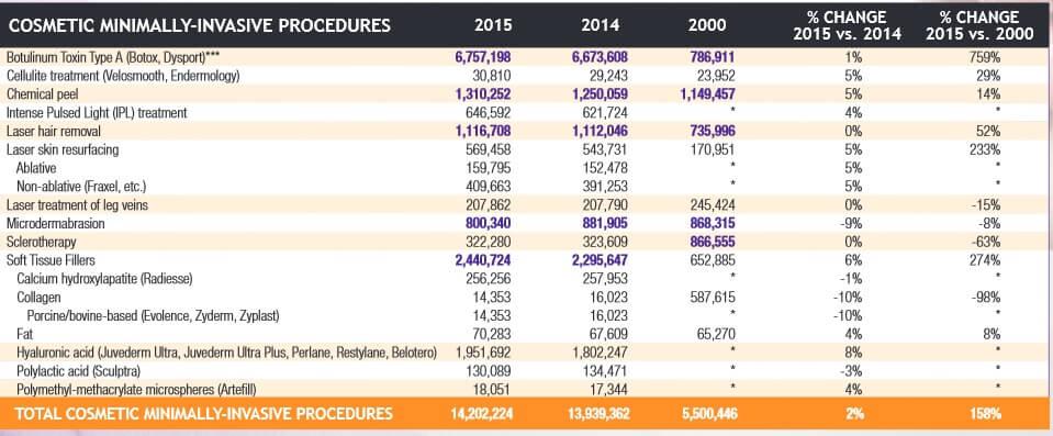 kozmetikai-kezeles--statisztika-2015