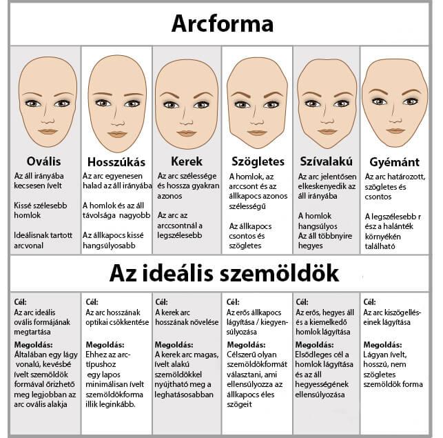 Arc- és szemöldök típusok
